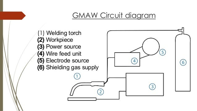gas metal arc welding gmaw rh slideshare net Lincoln 225 Arc Welder Schematic 200 Lincoln Welder Wiring Diagram