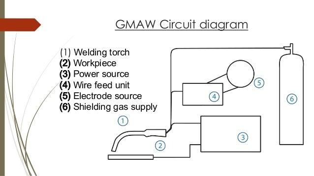 gas metal arc welding gmaw rh slideshare net Carbon Arc Welding SMAW Arc Welding