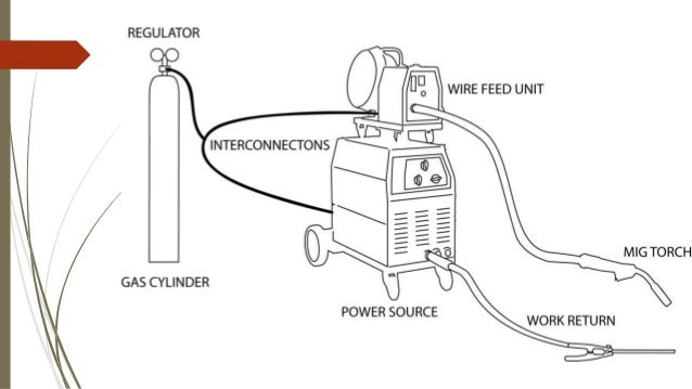 gas metal arc welding (gmaw) arc welding machine diagram mig welding machine diagram #29
