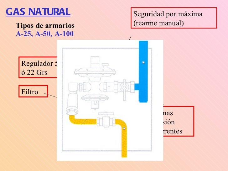 Instalaciones de gas natural - Tipos de calderas de gas natural ...