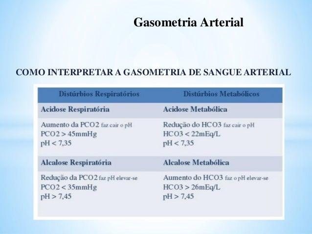 INTERPRETAR GASOMETRIA ARTERIAL PDF DOWNLOAD