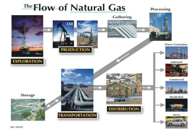 gas and grouse case answers Here are six ways the iot can be used to benefit oil and gas companies here are six ways the iot can be used to benefit oil and gas companies  this can only be determined on a case-by-case basis  the data could simply be processed on-site, depending on the company's wants and needs) a hybrid solution like this one allows you to.