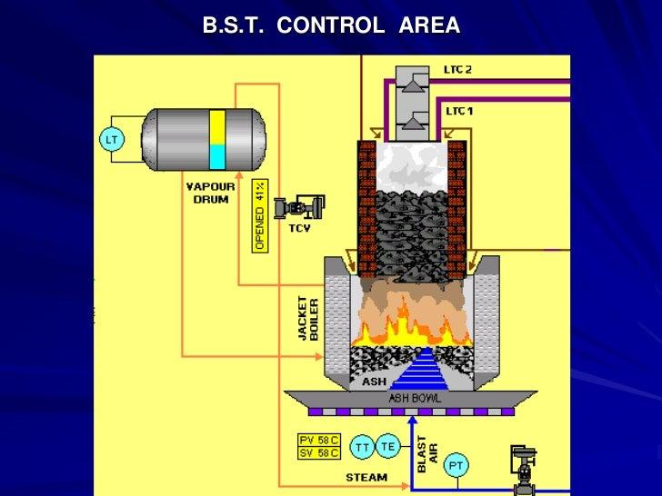 Gas Producer Plant