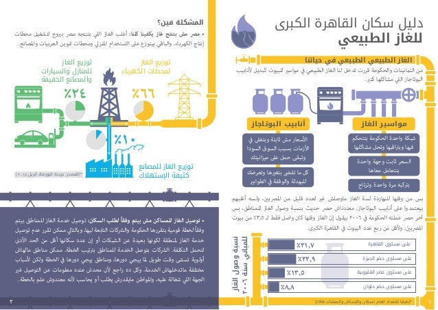 Greater Cairo Region Local Services Guide: Natural gas Slide 3