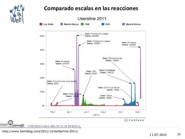 11-07-2014 10 Comparado escalas en las reacciones http://www.barriblog.com/2011/12/twitterline-2011/
