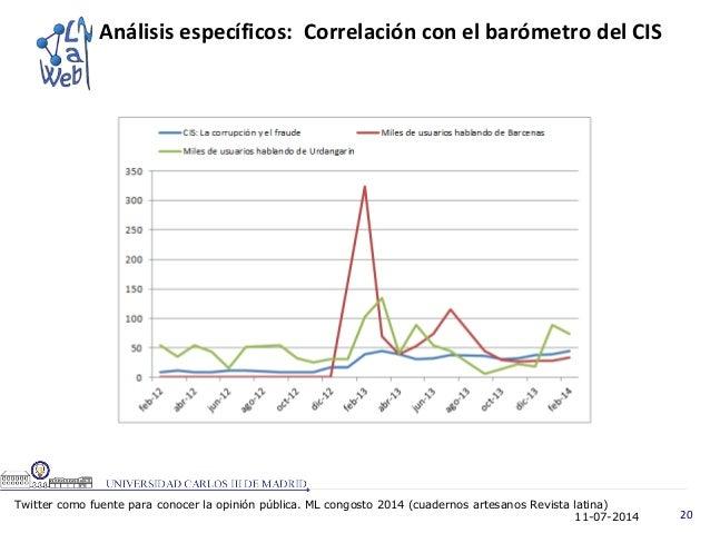 11-07-2014 20 Análisis específicos: Correlación con el barómetro del CIS Twitter como fuente para conocer la opinión públi...