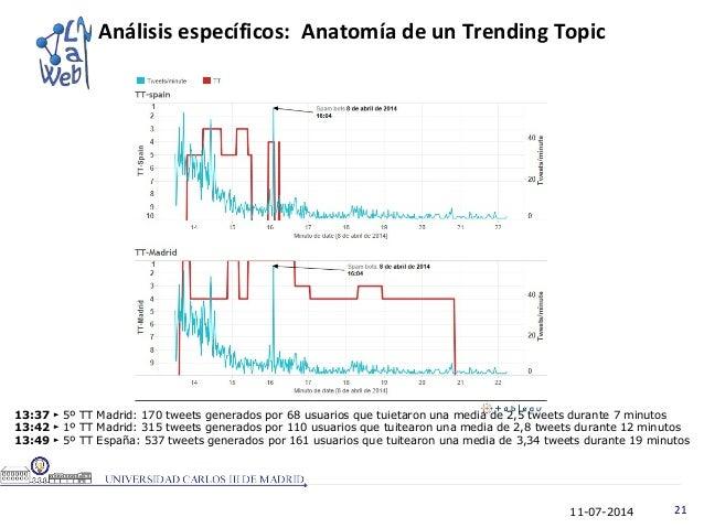 11-07-2014 21 Análisis específicos: Anatomía de un Trending Topic 13:37 5º TT Madrid: 170 tweets generados por 68 usuarios...