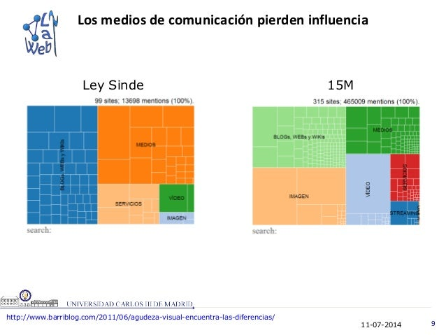 11-07-2014 9 Los medios de comunicación pierden influencia http://www.barriblog.com/2011/06/agudeza-visual-encuentra-las-d...