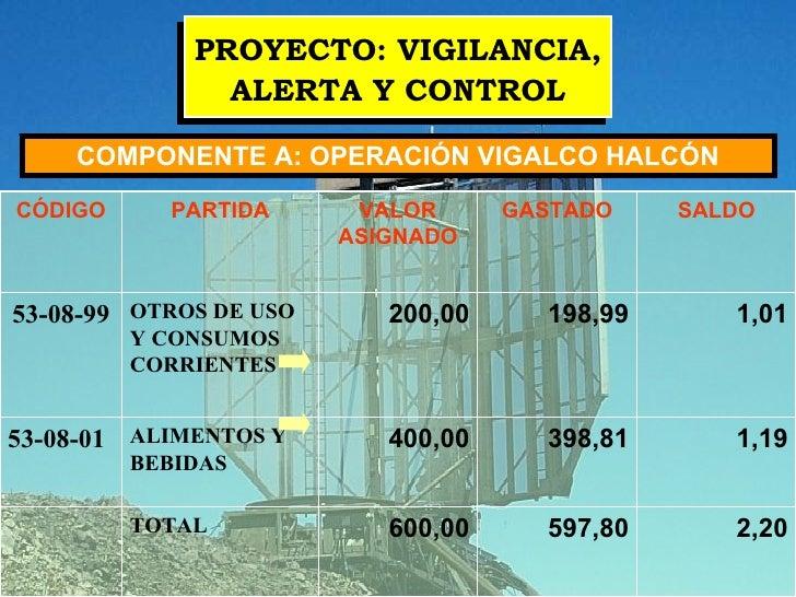 PROYECTO: VIGILANCIA, ALERTA Y CONTROL COMPONENTE A: OPERACIÓN VIGALCO HALCÓN 2,20 597,80 600,00 TOTAL  1,19 398,81 400,00...