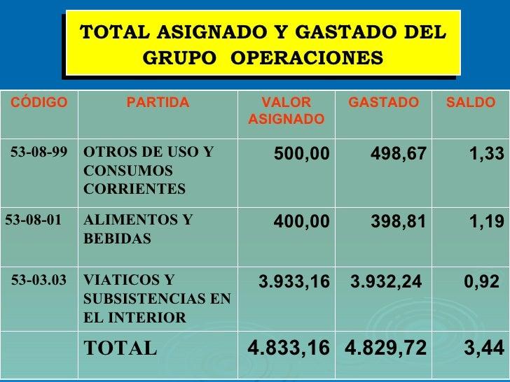 TOTAL ASIGNADO Y GASTADO DEL GRUPO  OPERACIONES 0,92   3.932,24   3.933,16 VIATICOS Y SUBSISTENCIAS EN EL INTERIOR 53-03.0...