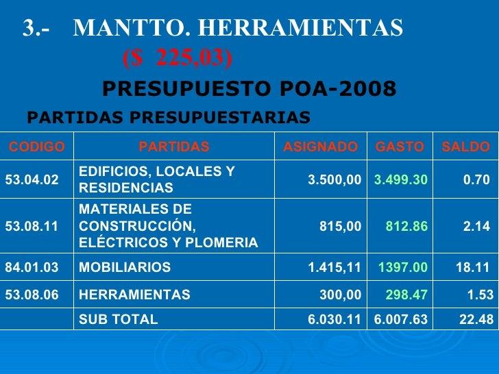PARTIDAS PRESUPUESTARIAS 3.- MANTTO. HERRAMIENTAS ($  225,03) PRESUPUESTO POA-2008 CODIGO PARTIDAS ASIGNADO GASTO SALDO 53...