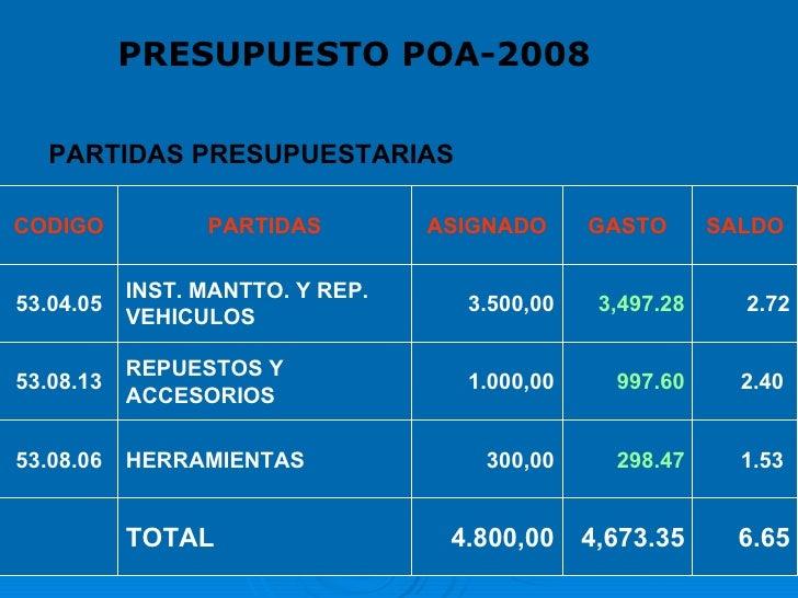 PARTIDAS PRESUPUESTARIAS PRESUPUESTO POA-2008 CODIGO PARTIDAS ASIGNADO GASTO SALDO 53.04.05 INST. MANTTO. Y REP. VEHICULOS...