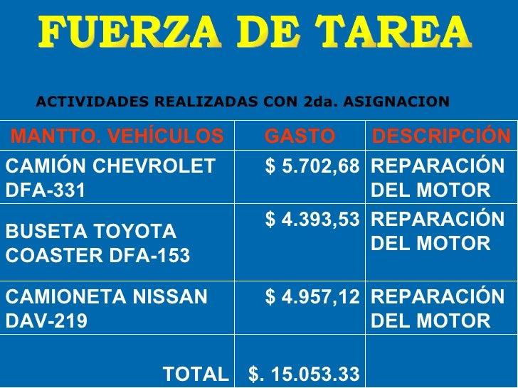FUERZA DE TAREA ACTIVIDADES REALIZADAS CON 2da. ASIGNACION MANTTO. VEHÍCULOS GASTO DESCRIPCIÓN CAMIÓN CHEVROLET  DFA-331 $...