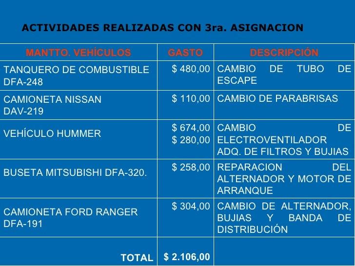 ACTIVIDADES REALIZADAS CON 3ra. ASIGNACION CAMBIO DE ALTERNADOR, BUJIAS Y BANDA DE DISTRIBUCIÓN $ 304,00 CAMIONETA FORD RA...