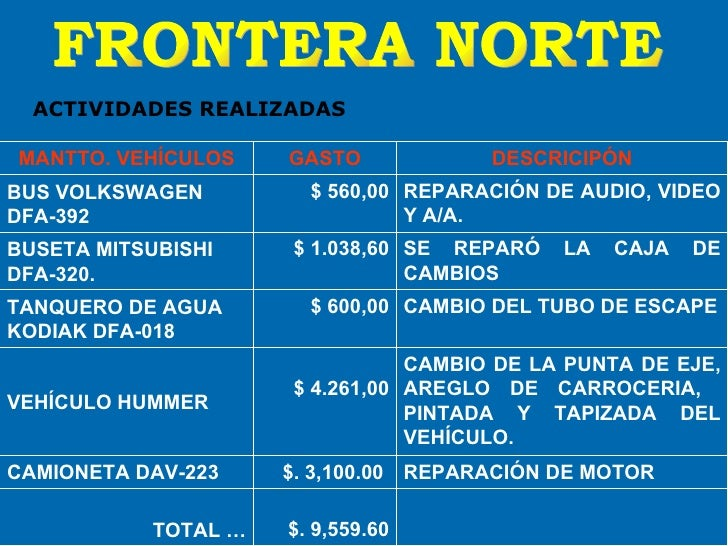 ACTIVIDADES REALIZADAS FRONTERA NORTE REPARACIÓN DE MOTOR  $. 3,100.00  CAMIONETA DAV-223 MANTTO. VEHÍCULOS GASTO DESCRICI...