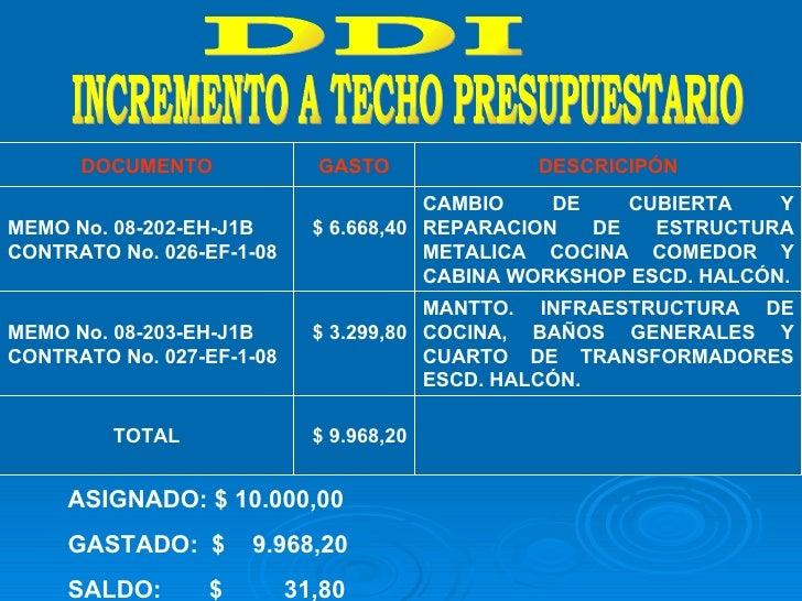 DDI INCREMENTO A TECHO PRESUPUESTARIO  ASIGNADO: $ 10.000,00 GASTADO:  $  9.968,20 SALDO:  $  31,80 DOCUMENTO GASTO DESCRI...