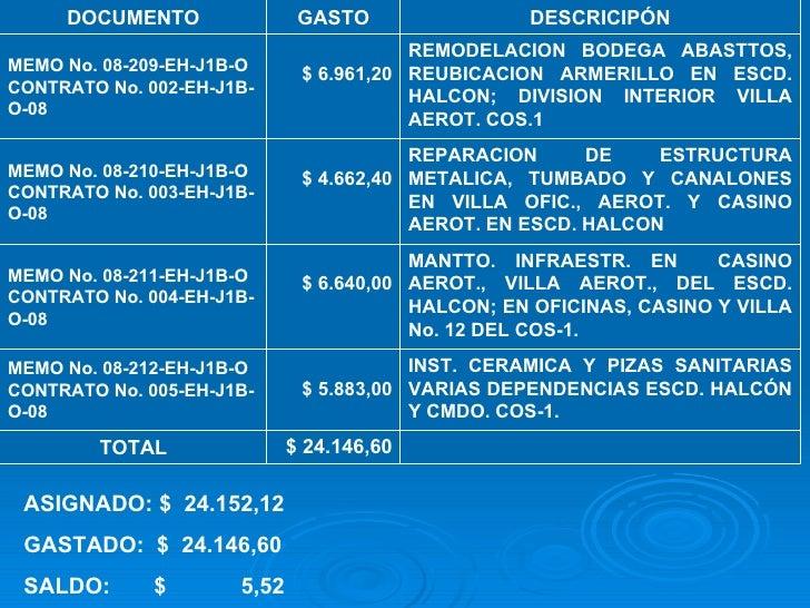 ASIGNADO: $  24.152,12 GASTADO:  $  24.146,60 SALDO:  $  5,52 INST. CERAMICA Y PIZAS SANITARIAS VARIAS DEPENDENCIAS ESCD. ...