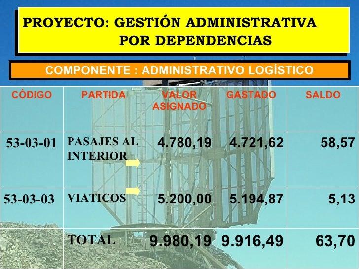 PROYECTO: GESTIÓN ADMINISTRATIVA  POR DEPENDENCIAS COMPONENTE : ADMINISTRATIVO LOGÍSTICO 63,70 9.916,49 9.980,19 TOTAL  5,...