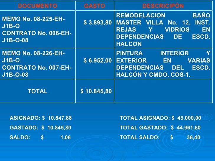 ASIGNADO: $  10.847,88 GASTADO:  $  10.845,80 SALDO:  $  1,08 TOTAL ASIGNADO: $  45.000,00 TOTAL GASTADO:  $  44.961,60 TO...