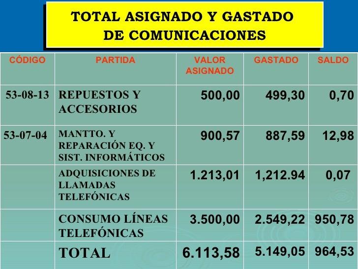 TOTAL ASIGNADO Y GASTADO  DE COMUNICACIONES 950,78 2.549,22 3.500,00 CONSUMO LÍNEAS TELEFÓNICAS 0,07   1,212.94 1.213,01 A...