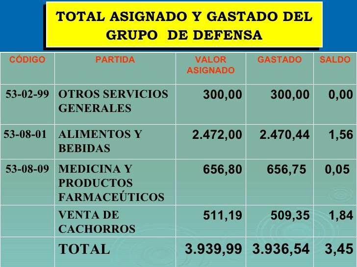 TOTAL ASIGNADO Y GASTADO DEL GRUPO  DE DEFENSA 1,84 509,35 511,19 VENTA DE CACHORROS 0,05   656,75   656,80 MEDICINA Y PRO...