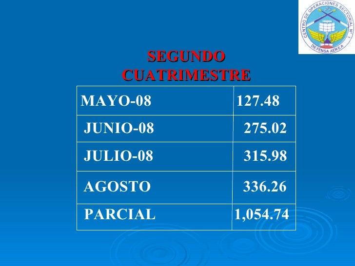 SEGUNDO CUATRIMESTRE MAYO-08    127.48 JUNIO-08    275.02 JULIO-08    315.98 AGOSTO     336.26 PARCIAL    1,054.74