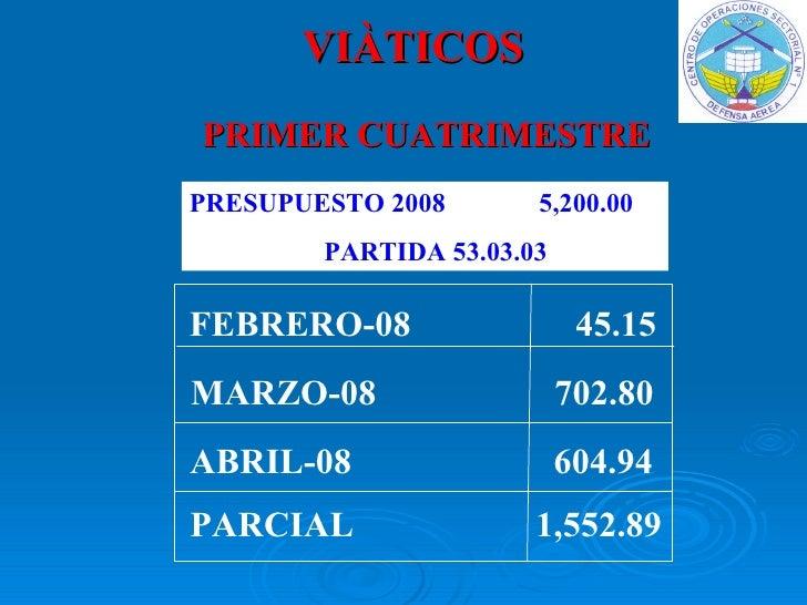 VIÀTICOS FEBRERO-08   45.15 MARZO-08   702.80 ABRIL-08   604.94 PARCIAL   1,552.89 PRIMER CUATRIMESTRE PRESUPUESTO 2008   ...