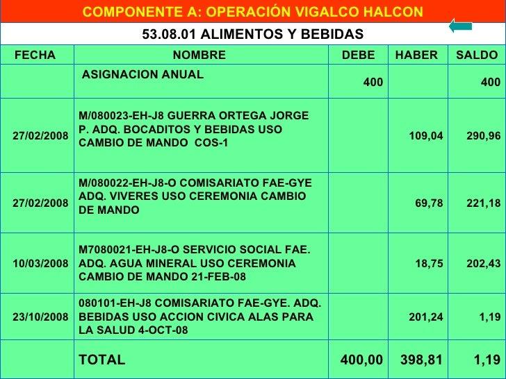 COMPONENTE A: OPERACIÓN VIGALCO HALCON 1,19 398,81 400,00 TOTAL  1,19 201,24  080101-EH-J8 COMISARIATO FAE-GYE. ADQ. BE...