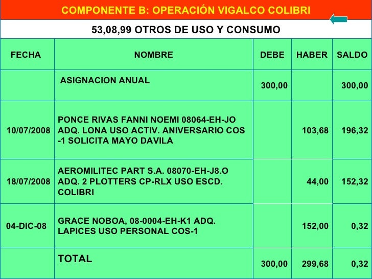 0,32 299,68 300,00 TOTAL   0,32 152,00  GRACE NOBOA, 08-0004-EH-K1 ADQ. LAPICES USO PERSONAL COS-1  04-DIC-08 152,32 44...