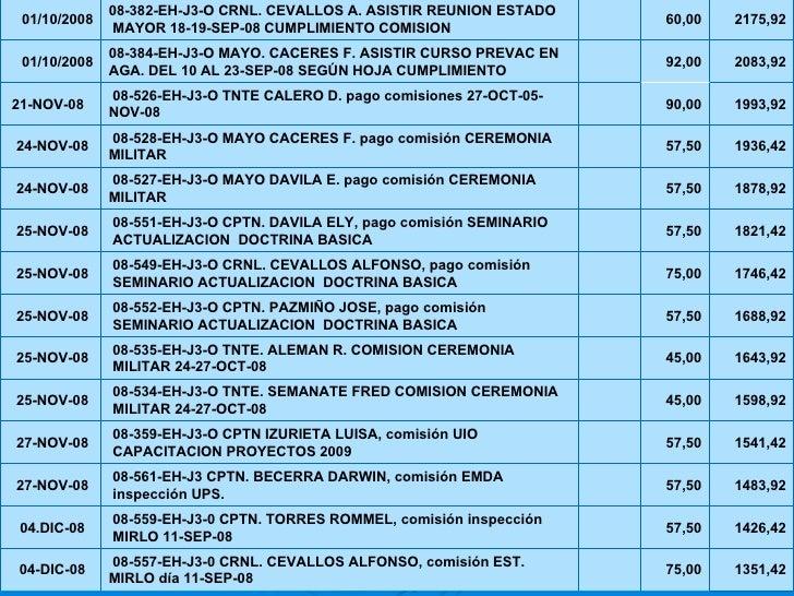 1351,42 75,00  08-557-EH-J3-0 CRNL. CEVALLOS ALFONSO, comisión EST. MIRLO día 11-SEP-08 04-DIC-08 1426,42 57,50  08-559-...