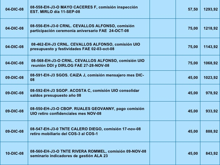 843,92 45,00  08-560-EH-J3-O TNTE RIVERA ROMMEL, comisión 09-NOV-08 seminario indicadores de gestión ALA 23 10-DIC-08 888...