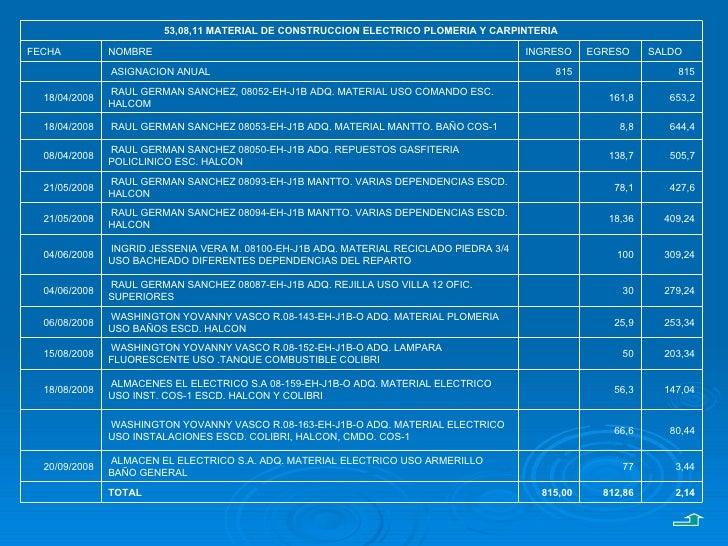 2,14 812,86 815,00 TOTAL  3,44 77  ALMACEN EL ELECTRICO S.A. ADQ. MATERIAL ELECTRICO USO ARMERILLO BAÑO GENERAL  20/09/2...