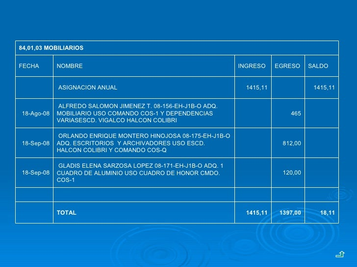 18,11 1397,00 1415,11 TOTAL        120,00  GLADIS ELENA SARZOSA LOPEZ 08-171-EH-J1B-O ADQ. 1 CUADRO DE ALUMINIO US...