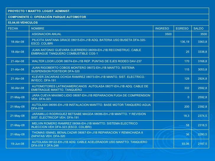 2187,5 93,06  AUTOLASA 08122-EH-J1B ADQ. CABLE ACELERADOR USO MANTTO. TANQUERO DFA-018 Y DFA-248  19-Jun-08 2280,5 36  T...