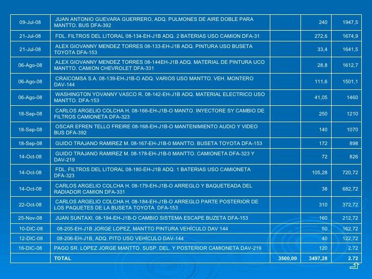 2.72 120 PAGO SR. LOPEZ JORGE MANTTO. SUSP. DEL. Y POSTERIOR CAMIONETA DAV-219 16-DIC-08 2.72 3497,28 3500,00 TOTAL  122,...