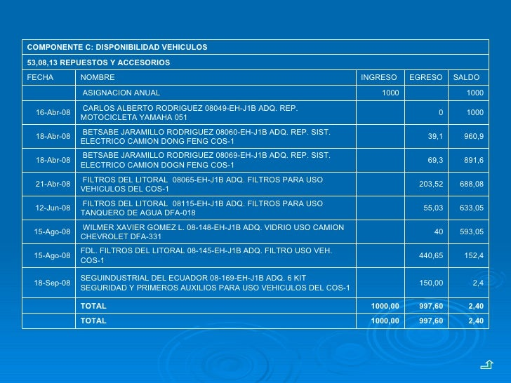 2,40 997,60 1000,00 TOTAL  2,40 997,60 1000,00 TOTAL  2,4 150,00  SEGUINDUSTRIAL DEL ECUADOR 08-169-EH-J1B ADQ. 6 KIT S...