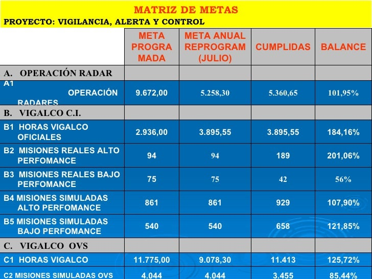 MATRIZ DE METAS PROYECTO: VIGILANCIA, ALERTA Y CONTROL 107,90% 929 861 861 B4 MISIONES SIMULADAS ALTO PERFOMANCE 121,85% 6...