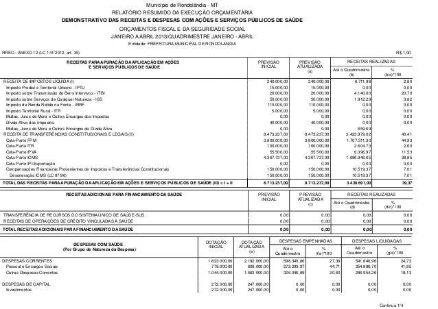 RREO - ANEXO 12 (LC 141/2012, art. 35) DEMONSTRATIVO DAS RECEITAS E DESPESAS COM AÇÕES E SERVIÇOS PÚBLICOS DE SAÚDE Municí...