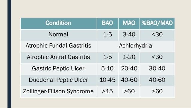 Blood sugar and zollinger ellison syndrome