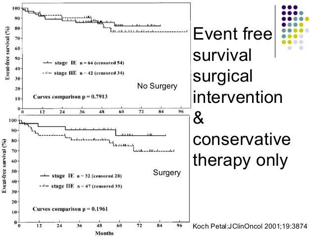 EFS EFS of gastric lymphoma resected completely vs partial or incomplete resection Koch P et al: J Clin Oncol 2001; 19:3874