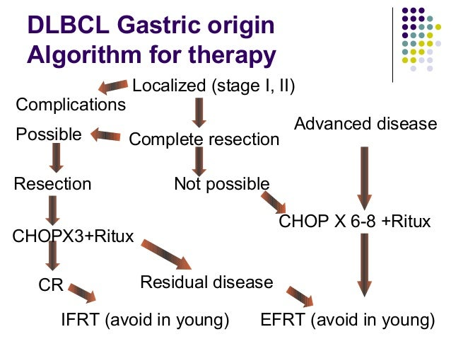 Intestinal DLBCL  Surgical intervention is less controversial  Acute presentation more common  Completely resected pati...