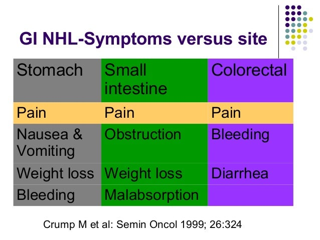 GI NHL-Symptoms versus site Stomach Small intestine Colorectal Pain Pain Pain Nausea & Vomiting Obstruction Bleeding Weigh...
