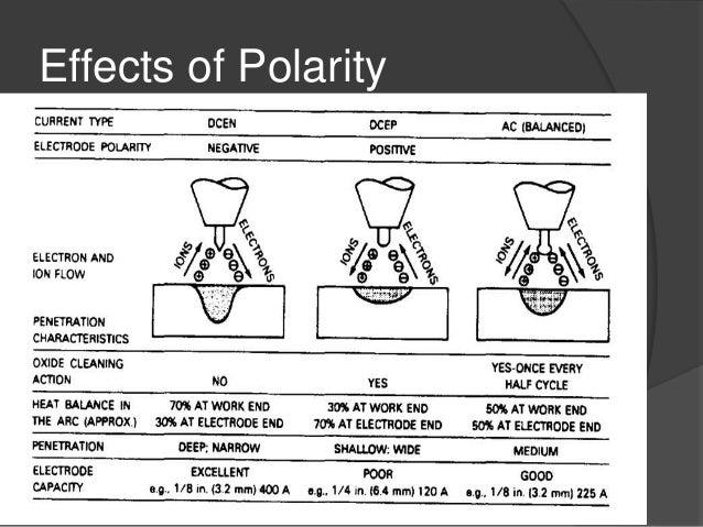 welding polarity diagram wiring diagram gpwelding polarity diagram wiring diagram schema welding polarity diagram