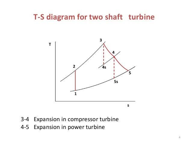 t s diagram turbine wiring diagram tutorial Radial Turbine Diagram gas turbine 2 regeneration and intercooling t s diagram