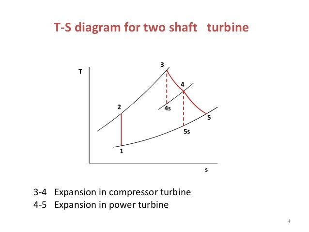 gas turbine 2 regeneration and intercooling rh slideshare net