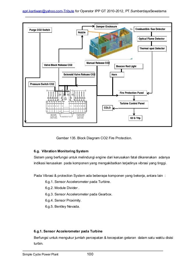 Turbine Engine Vibration Monitoring Systems : Gas turbine aeroderivative module lm pc