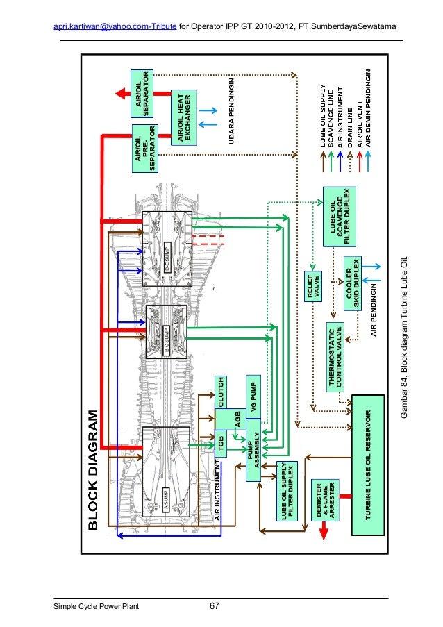 gas turbine aeroderivative module lm6000 pc