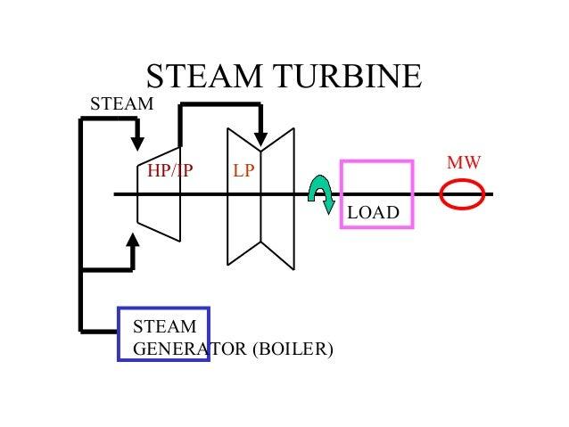 Gas turbine course Slide 3