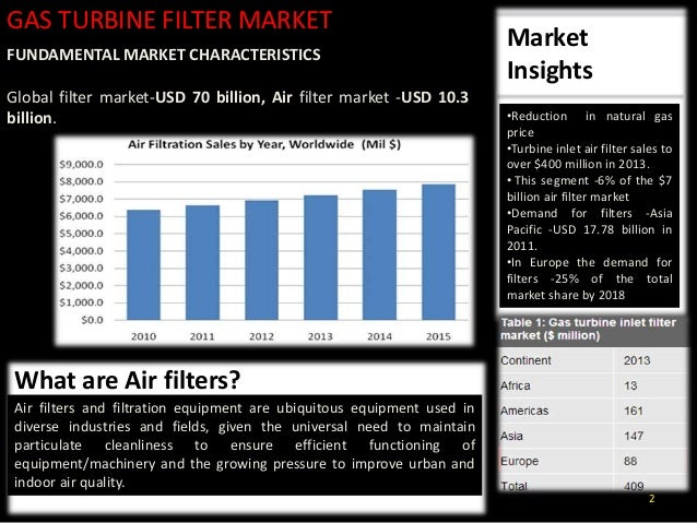 Gas turbine market analysis for abc filters Slide 2