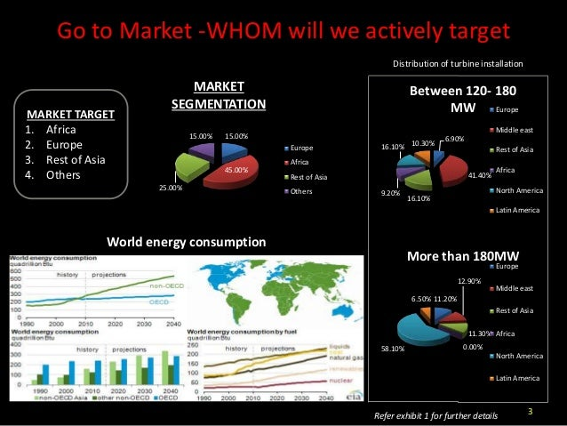 Gas turbine market analysis for abc filters Slide 3